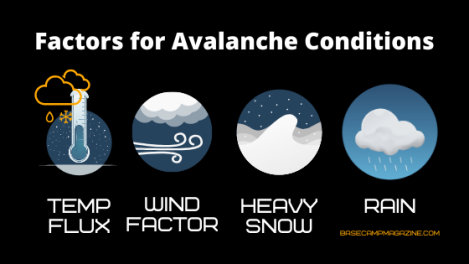factors for avalanche conditions